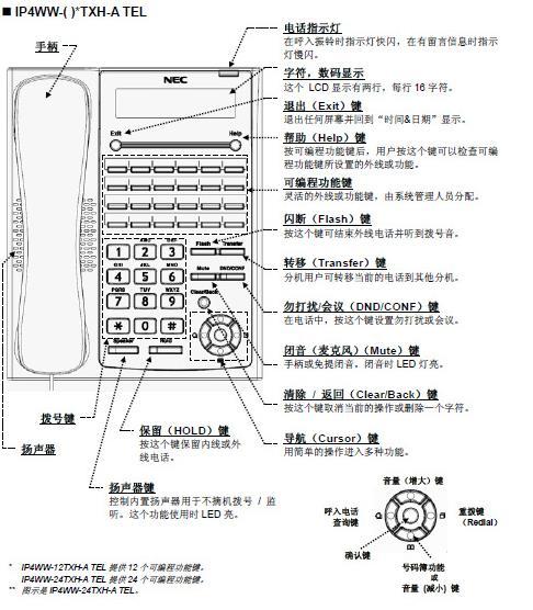 NEC-TOPAZ和NEC-SL1000的前台专用12编程电话机按键说明