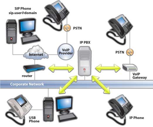 什么是PBX系统,它和IPPBX,网络电话交换机有什么区别?