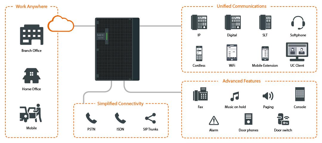 NEC-SL2100,性价比较高的一款VOIP,IPPBX电话交换机,支持SIP协议